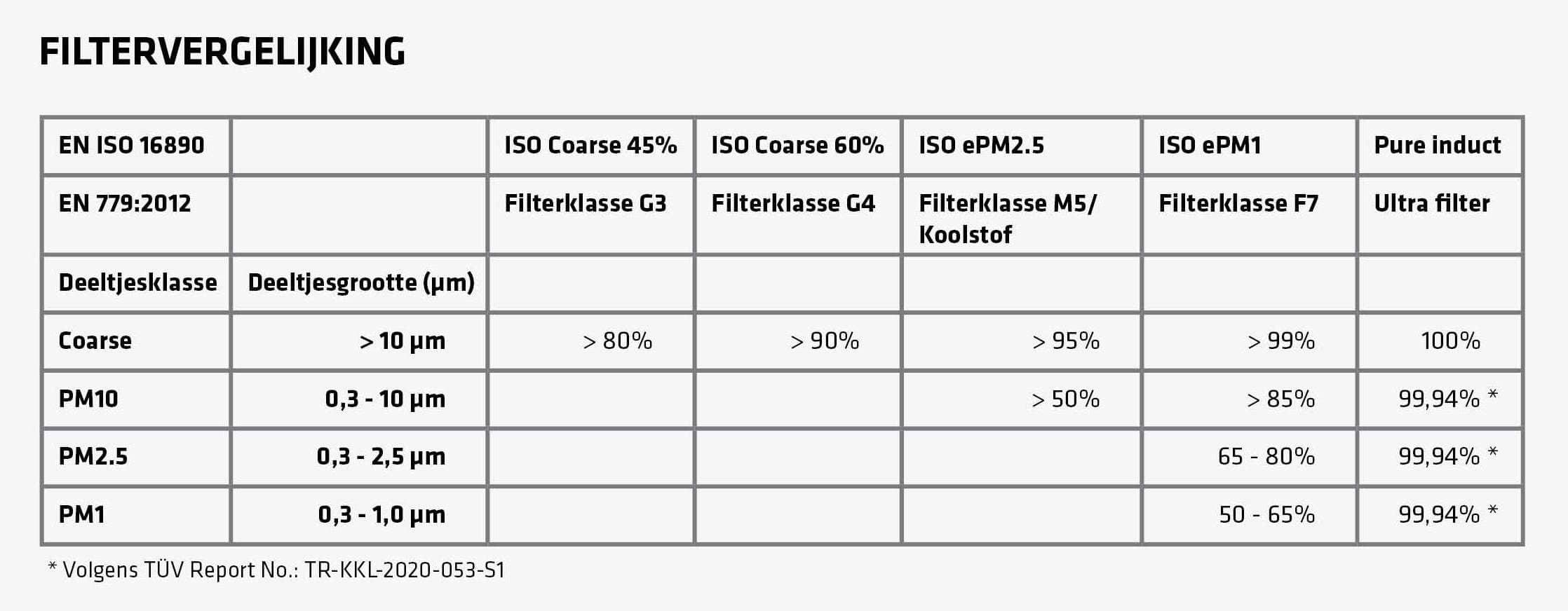 https://www.brinkclimatesystems.nl/storage/Nieuws/2020/Filtervergelijking-NL-v3.jpg